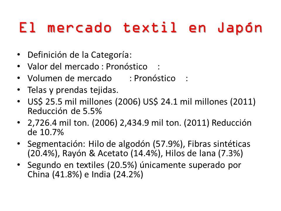 El mercado textil en Japón Definición de la Categoría: Valor del mercado: Pronóstico: Volumen de mercado: Pronóstico: Telas y prendas tejidas. US$ 25.