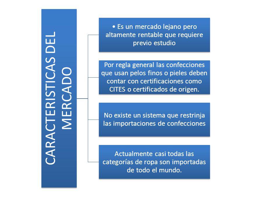 CARACTERISTICAS DEL MERCADO Es un mercado lejano pero altamente rentable que requiere previo estudio Por regla general las confecciones que usan pelos
