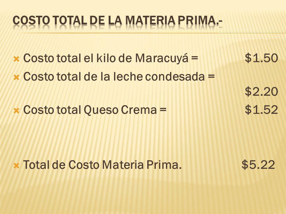 Costo total el kilo de Maracuyá = $1.50 Costo total de la leche condesada = $2.20 Costo total Queso Crema = $1.52 Total de Costo Materia Prima.$5.22