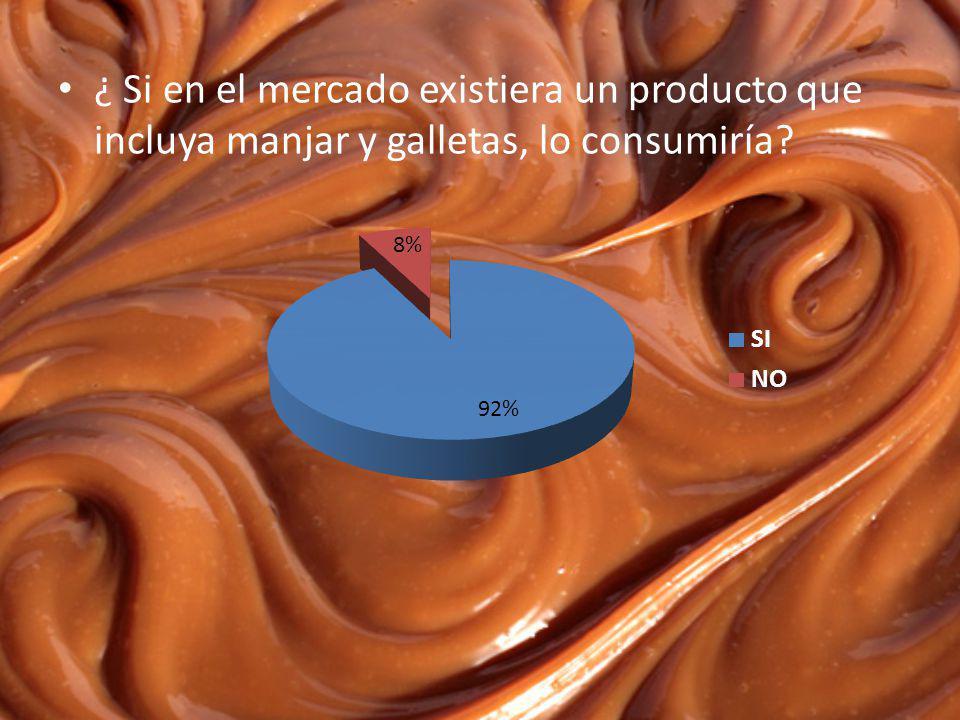 ¿ Si en el mercado existiera un producto que incluya manjar y galletas, lo consumiría?
