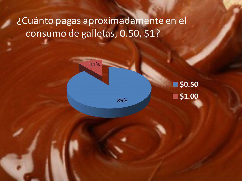 ¿Cuánto pagas aproximadamente en el consumo de galletas, 0.50, $1?