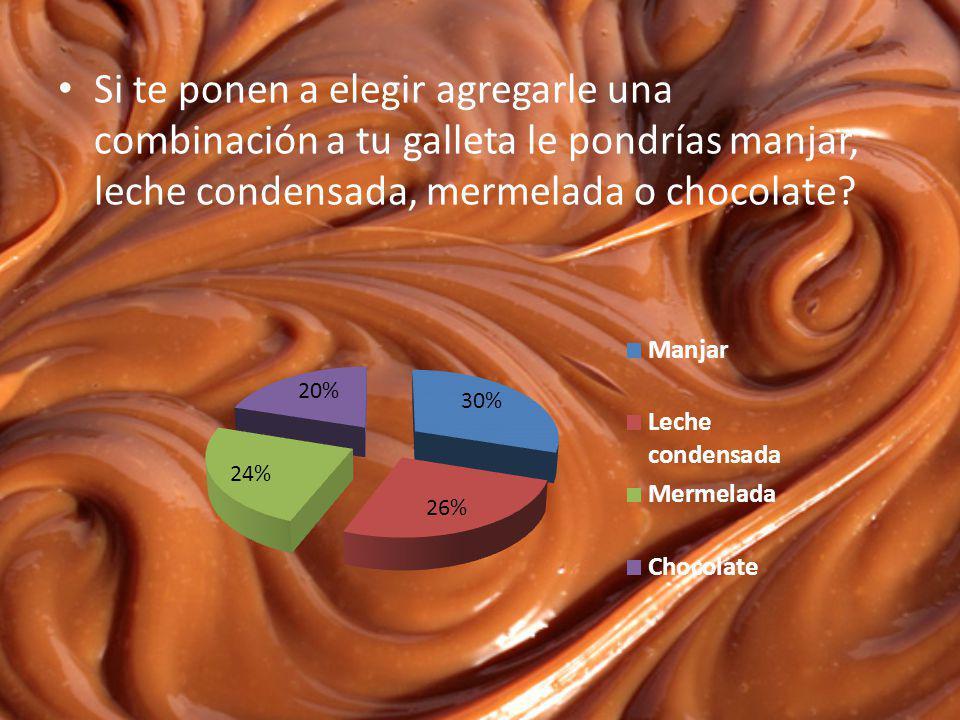 Si te ponen a elegir agregarle una combinación a tu galleta le pondrías manjar, leche condensada, mermelada o chocolate
