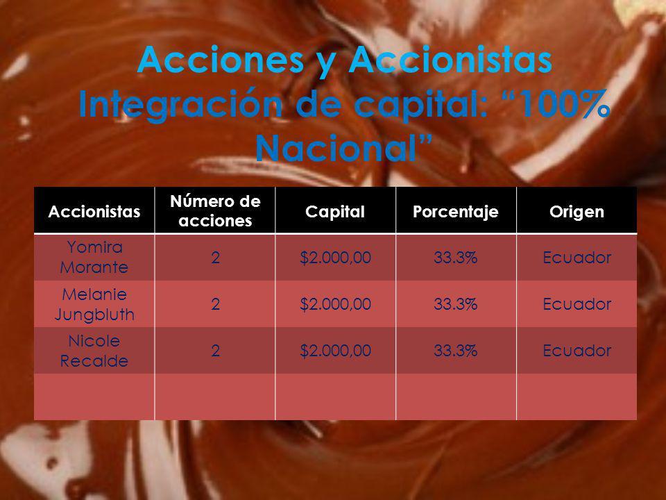 Accionistas Número de acciones CapitalPorcentajeOrigen Yomira Morante 2$2.000,0033.3%Ecuador Melanie Jungbluth 2$2.000,0033.3%Ecuador Nicole Recalde 2$2.000,0033.3%Ecuador Acciones y Accionistas Integración de capital: 100% Nacional