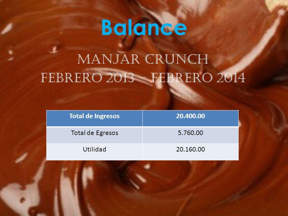 Manjar Crunch Febrero 2013 – febrero 2014 Balance Total de Ingresos20.400.00 Total de Egresos5.760.00 Utilidad20.160.00