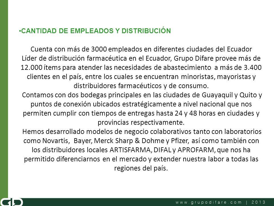 CANTIDAD DE EMPLEADOS Y DISTRIBUCIÓN Cuenta con más de 3000 empleados en diferentes ciudades del Ecuador Líder de distribución farmacéutica en el Ecua