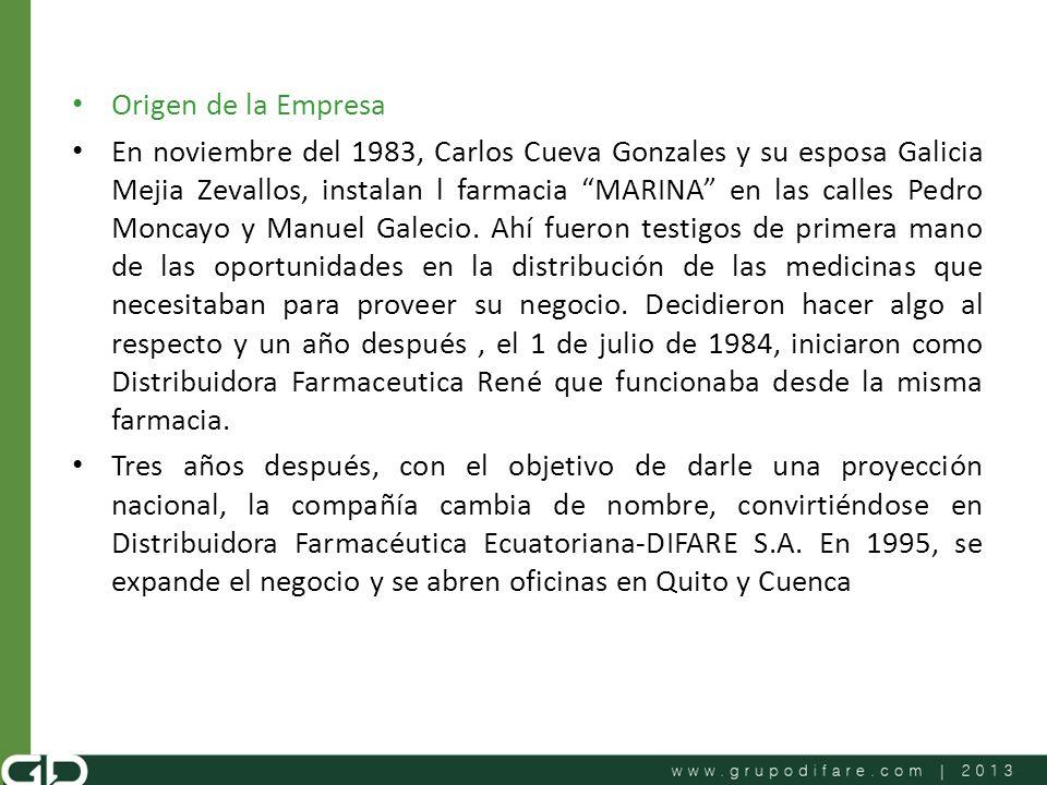 Origen de la Empresa En noviembre del 1983, Carlos Cueva Gonzales y su esposa Galicia Mejia Zevallos, instalan l farmacia MARINA en las calles Pedro M
