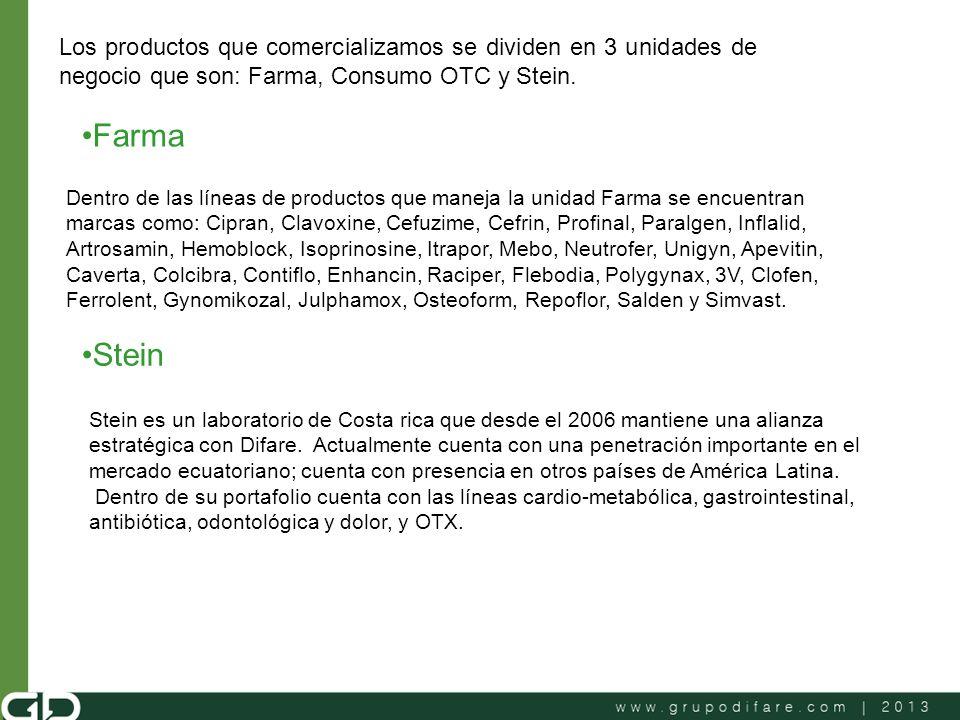 Los productos que comercializamos se dividen en 3 unidades de negocio que son: Farma, Consumo OTC y Stein. Farma Dentro de las líneas de productos que