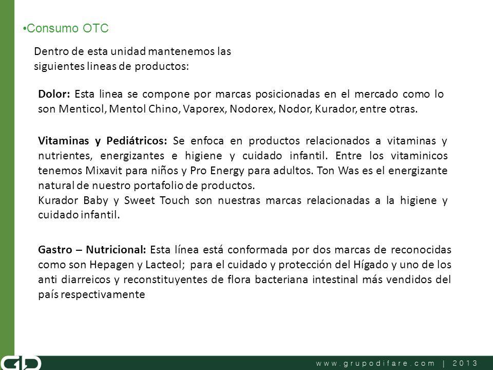 Consumo OTC Dentro de esta unidad mantenemos las siguientes lineas de productos: Dolor: Esta linea se compone por marcas posicionadas en el mercado co
