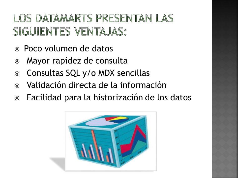Poco volumen de datos Mayor rapidez de consulta Consultas SQL y/o MDX sencillas Validación directa de la información Facilidad para la historización d