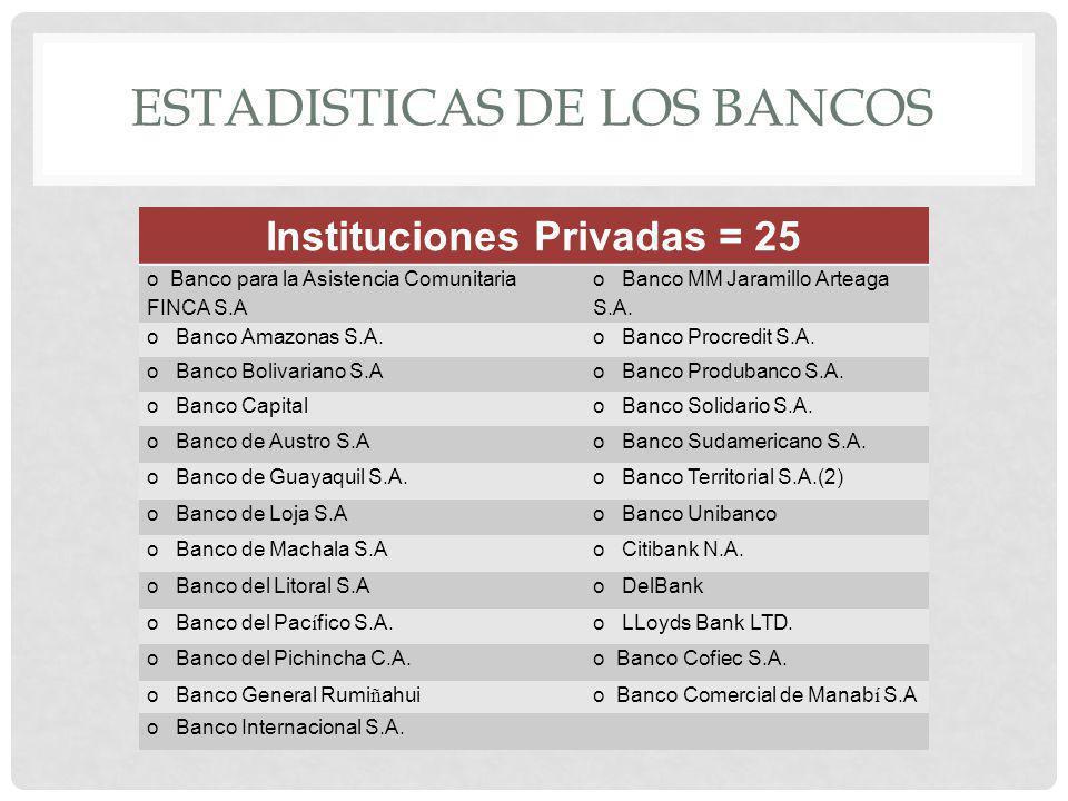 ESTADISTICAS DE LOS BANCOS Instituciones Privadas = 25 o Banco para la Asistencia Comunitaria FINCA S.A o Banco MM Jaramillo Arteaga S.A. o Banco Amaz