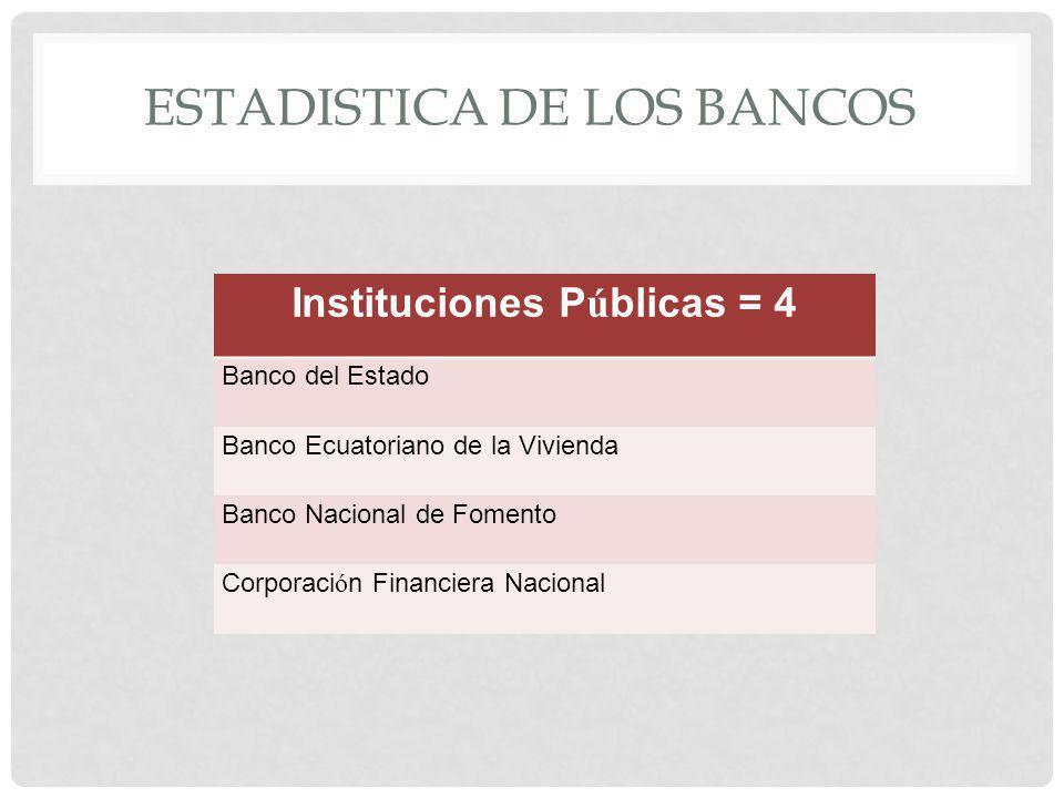 ESTADISTICA DE LOS BANCOS Instituciones P ú blicas = 4 Banco del Estado Banco Ecuatoriano de la Vivienda Banco Nacional de Fomento Corporaci ó n Finan