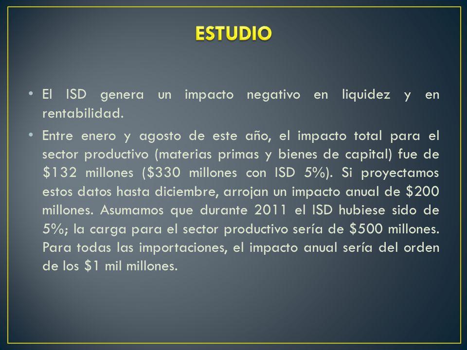 El ISD genera un impacto negativo en liquidez y en rentabilidad.
