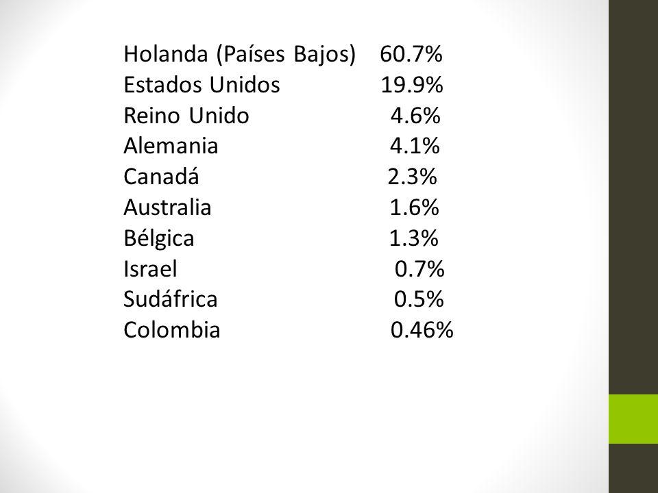 Holanda (Países Bajos) 60.7% Estados Unidos 19.9% Reino Unido 4.6% Alemania 4.1% Canadá 2.3% Australia 1.6% Bélgica 1.3% Israel 0.7% Sudáfrica 0.5% Colombia 0.46%