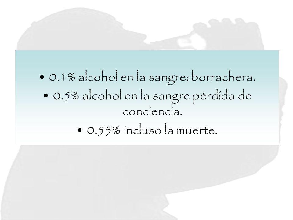 0.1% alcohol en la sangre: borrachera. 0.5% alcohol en la sangre pérdida de conciencia. 0.55% incluso la muerte.