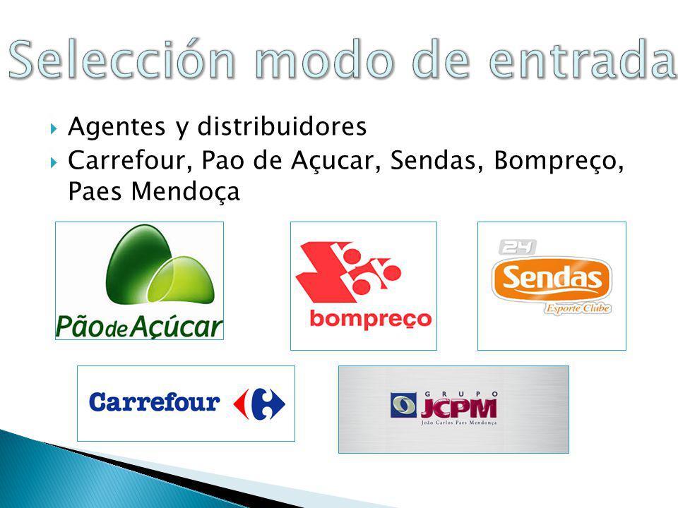 CBD/Casino: 9,19%; Carrefour: 5,96; Wall Mart: 4,10% ; Atacadao: 2,43%; Lojas Americanas: 2,18%; SHV Makro: 2,01%.