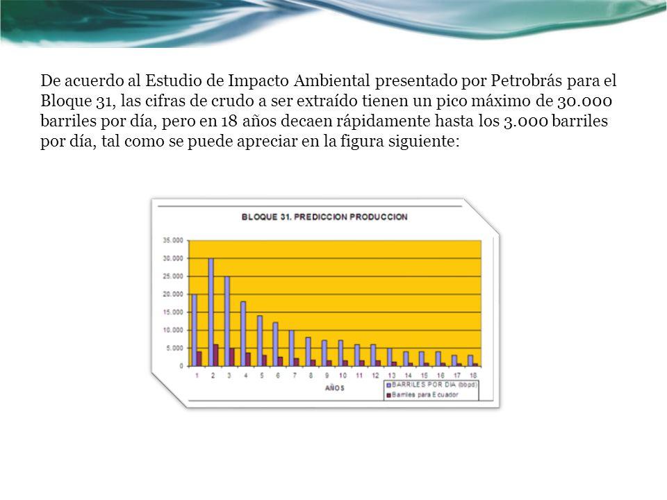 De acuerdo al Estudio de Impacto Ambiental presentado por Petrobrás para el Bloque 31, las cifras de crudo a ser extraído tienen un pico máximo de 30.