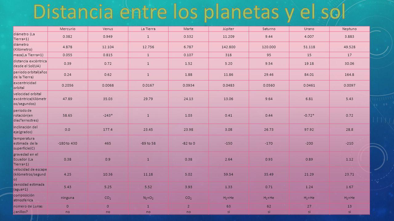 MercurioVenusLa TierraMarteJúpiterSaturnoUranoNeptuno diámetro (La Tierra=1) 0.3820.94910.53211.2099.444.0073.883 diámetro (Kilómetro) 4.87812.10412.7