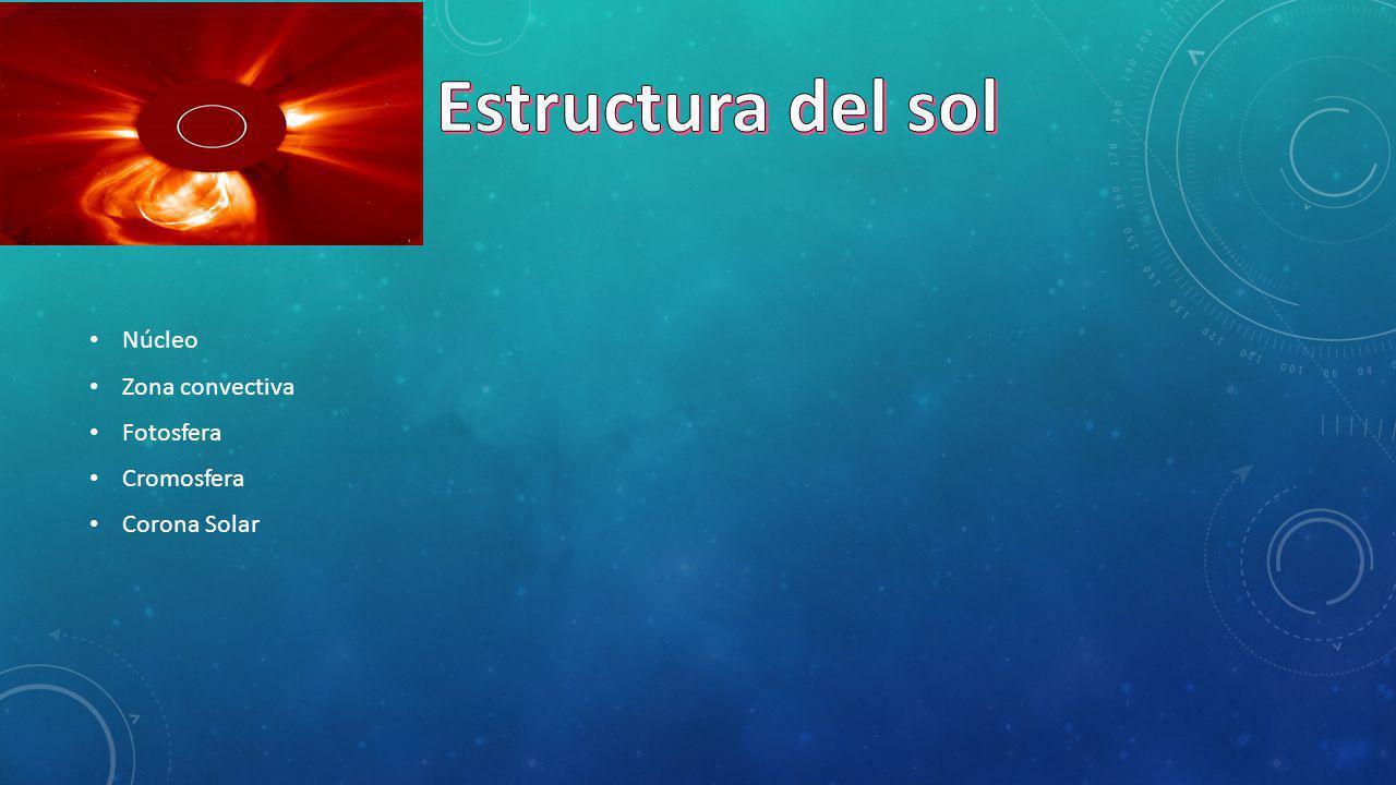 Núcleo Zona convectiva Fotosfera Cromosfera Corona Solar