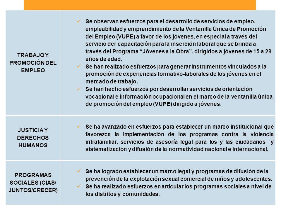Breve descripción de la respuesta del estado TRABAJO Y PROMOCIÓN DEL EMPLEO Se observan esfuerzos para el desarrollo de servicios de empleo, empleabil