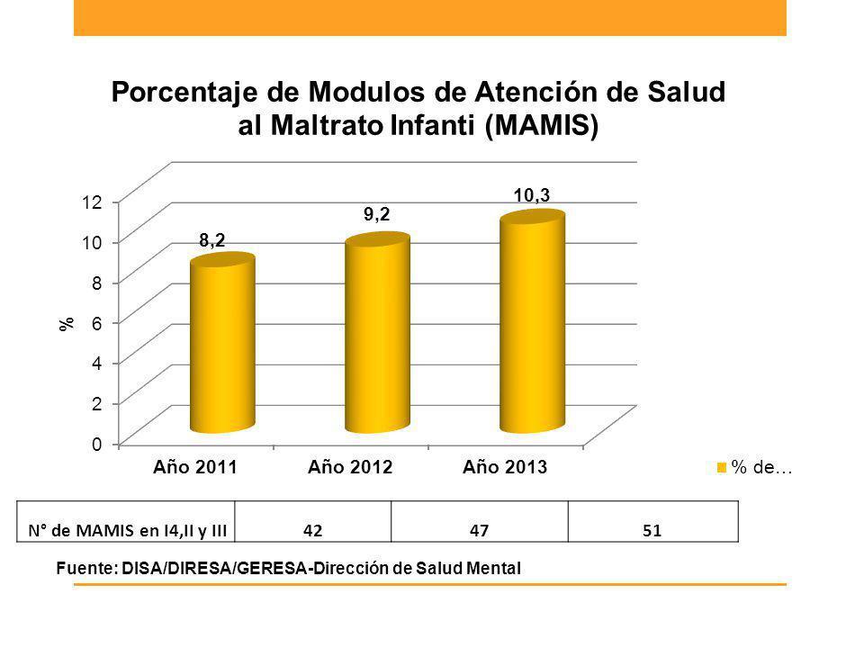 N° de MAMIS en I4,II y III424751 Fuente: DISA/DIRESA/GERESA-Dirección de Salud Mental