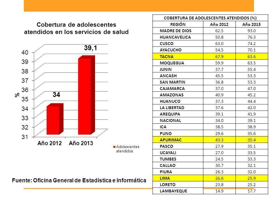 Fuente: Oficina General de Estadística e Informática COBERTURA DE ADOLESCENTES ATENDIDOS (%) REGIÓNAño 2012Año 2013 MADRE DE DIOS 62.593.0 HUANCAVELIC