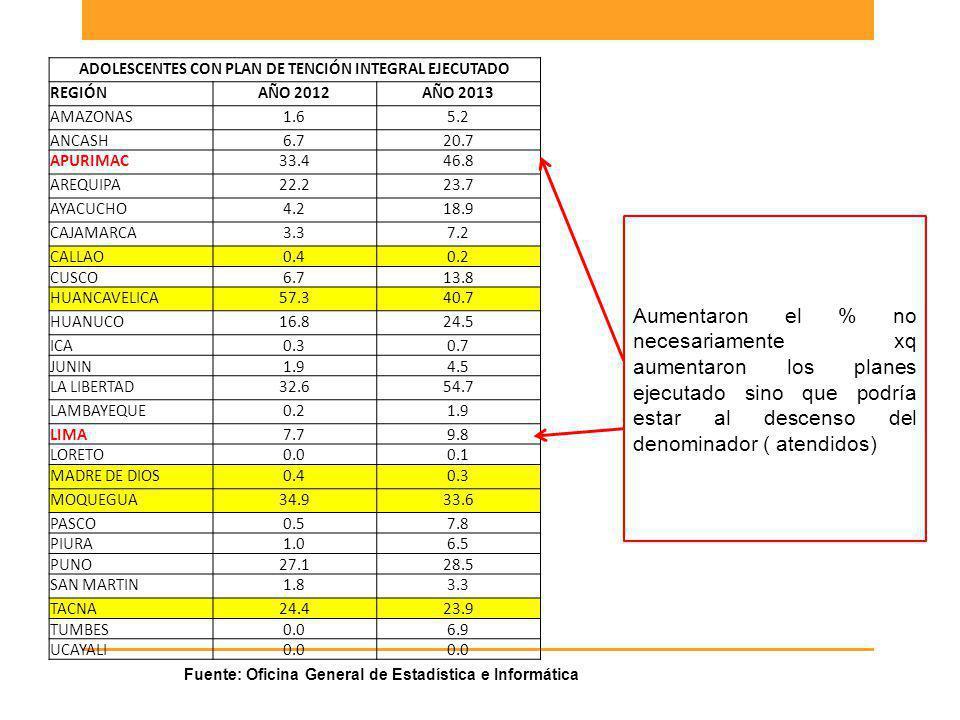 ADOLESCENTES CON PLAN DE TENCIÓN INTEGRAL EJECUTADO REGIÓNAÑO 2012AÑO 2013 AMAZONAS1.65.2 ANCASH6.720.7 APURIMAC33.446.8 AREQUIPA22.223.7 AYACUCHO4.21