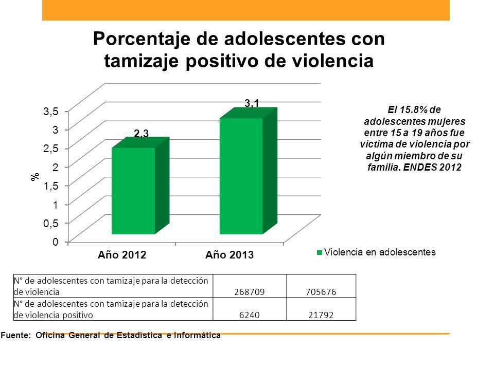 N° de adolescentes con tamizaje para la detección de violencia268709705676 N° de adolescentes con tamizaje para la detección de violencia positivo6240