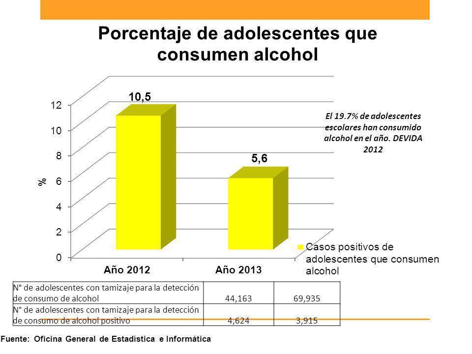 N° de adolescentes con tamizaje para la detección de consumo de alcohol44,16369,935 N° de adolescentes con tamizaje para la detección de consumo de al