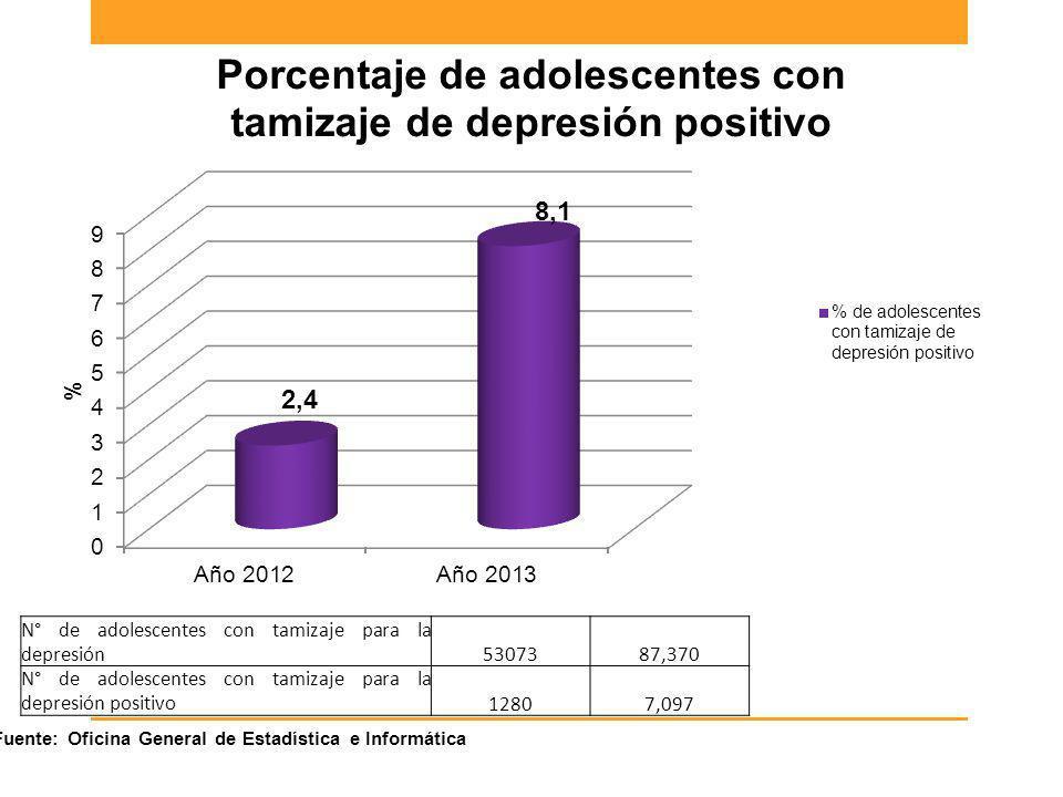 N° de adolescentes con tamizaje para la depresión5307387,370 N° de adolescentes con tamizaje para la depresión positivo12807,097 Fuente: Oficina Gener