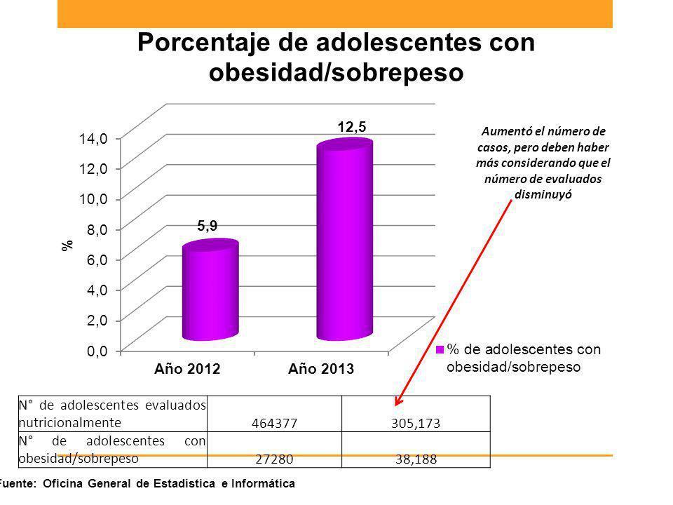 N° de adolescentes evaluados nutricionalmente464377305,173 N° de adolescentes con obesidad/sobrepeso2728038,188 Fuente: Oficina General de Estadística