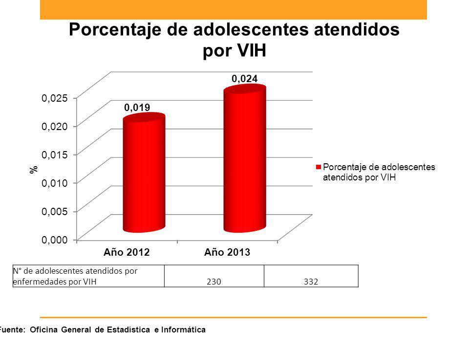 N° de adolescentes atendidos por enfermedades por VIH230332 Fuente: Oficina General de Estadística e Informática