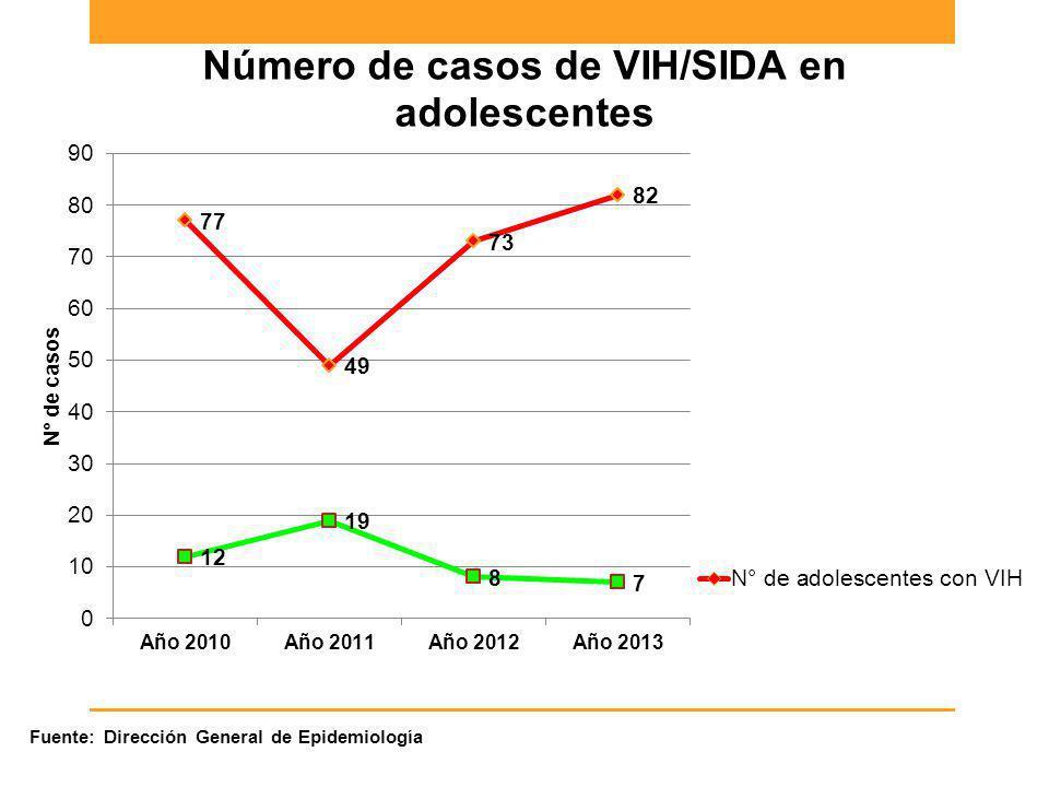 Fuente: Dirección General de Epidemiología
