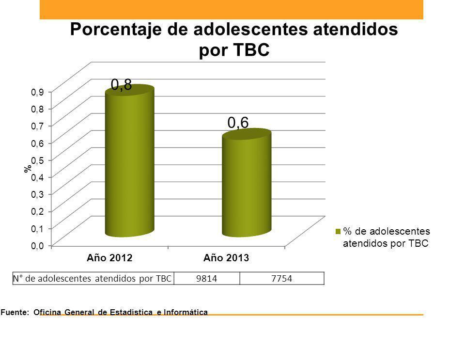 N° de adolescentes atendidos por TBC98147754 Fuente: Oficina General de Estadística e Informática