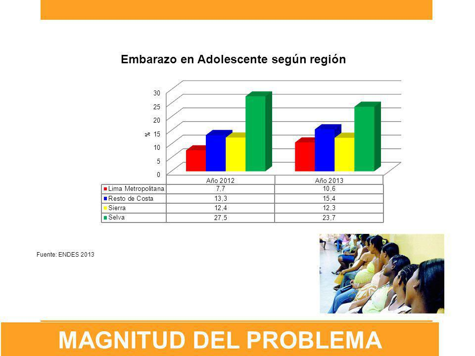 Educación y Pobreza … Fuente: ENDES 2013 MAGNITUD DEL PROBLEMA