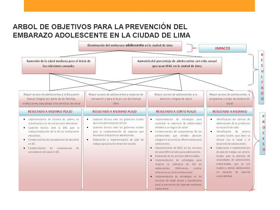 ARBOL DE OBJETIVOS PARA LA PREVENCIÓN DEL EMBARAZO ADOLESCENTE EN LA CIUDAD DE LIMA