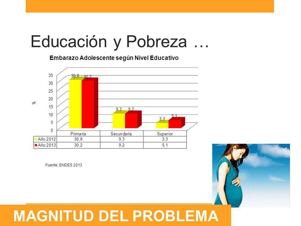 Fuente: Seguro Integral de Salud N° de adolescentes afiliados al SIS 15515641746047