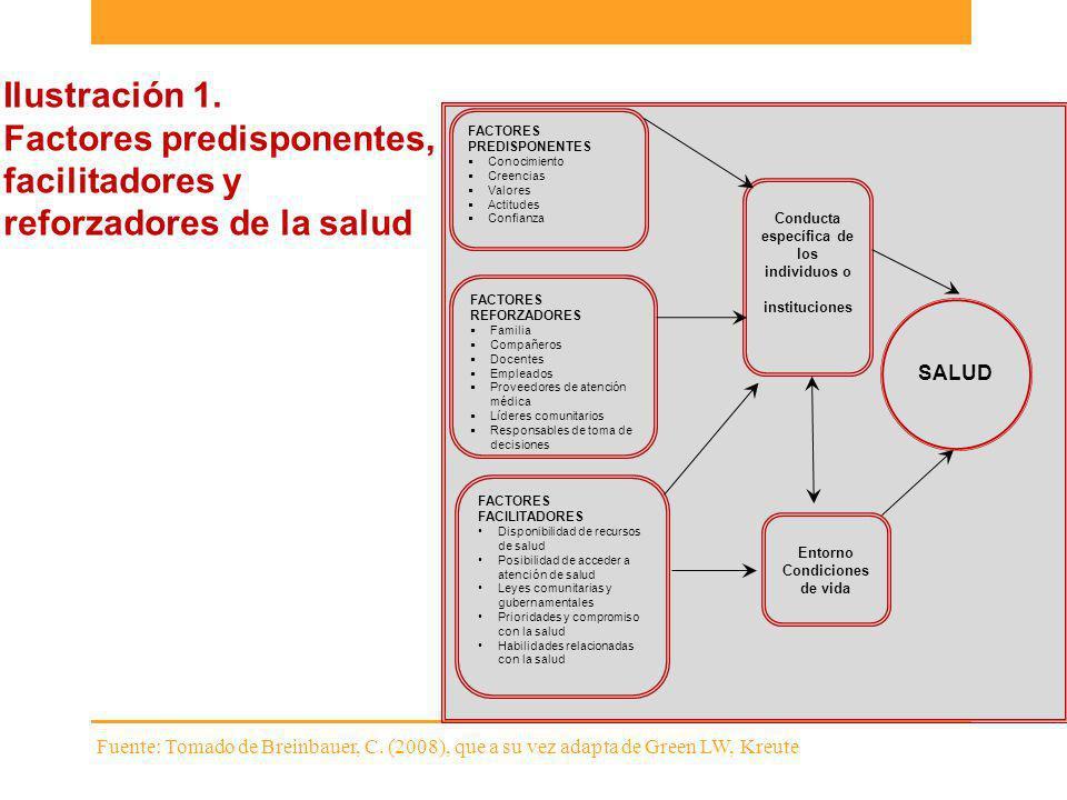Ilustración 1. Factores predisponentes, facilitadores y reforzadores de la salud FACTORES PREDISPONENTES Conocimiento Creencias Valores Actitudes Conf