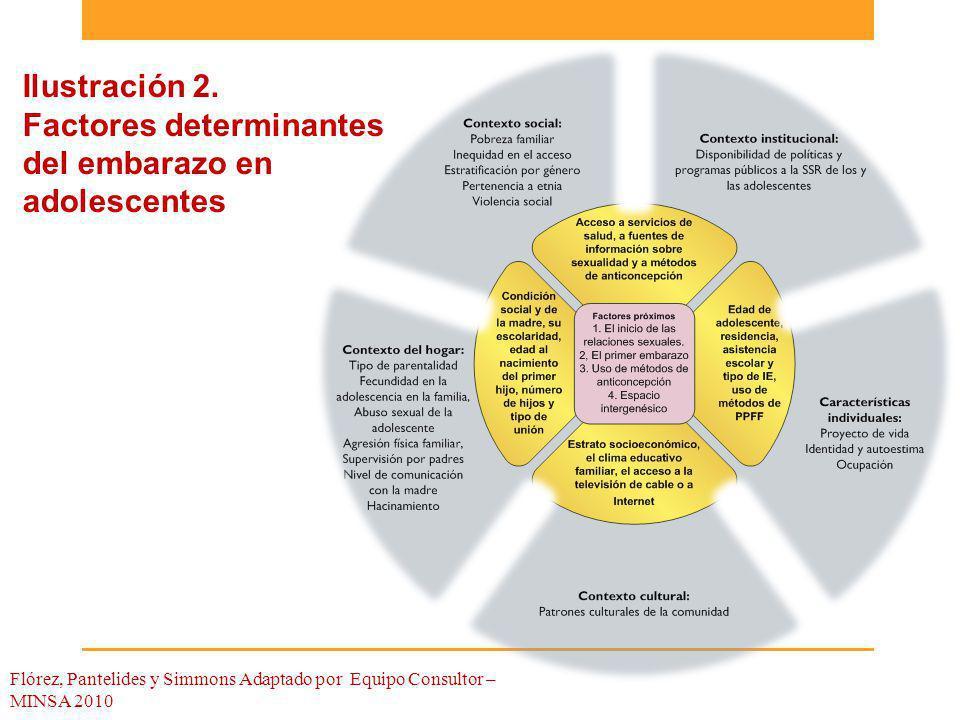 Ilustración 2. Factores determinantes del embarazo en adolescentes Flórez, Pantelides y Simmons Adaptado por Equipo Consultor – MINSA 2010