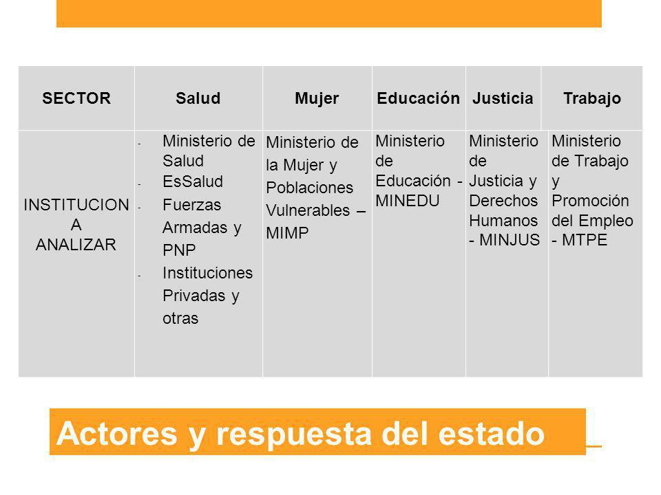 Actores y respuesta del estado SECTORSaludMujerEducaciónJusticiaTrabajo INSTITUCION A ANALIZAR -Ministerio de Salud -EsSalud -Fuerzas Armadas y PNP -I