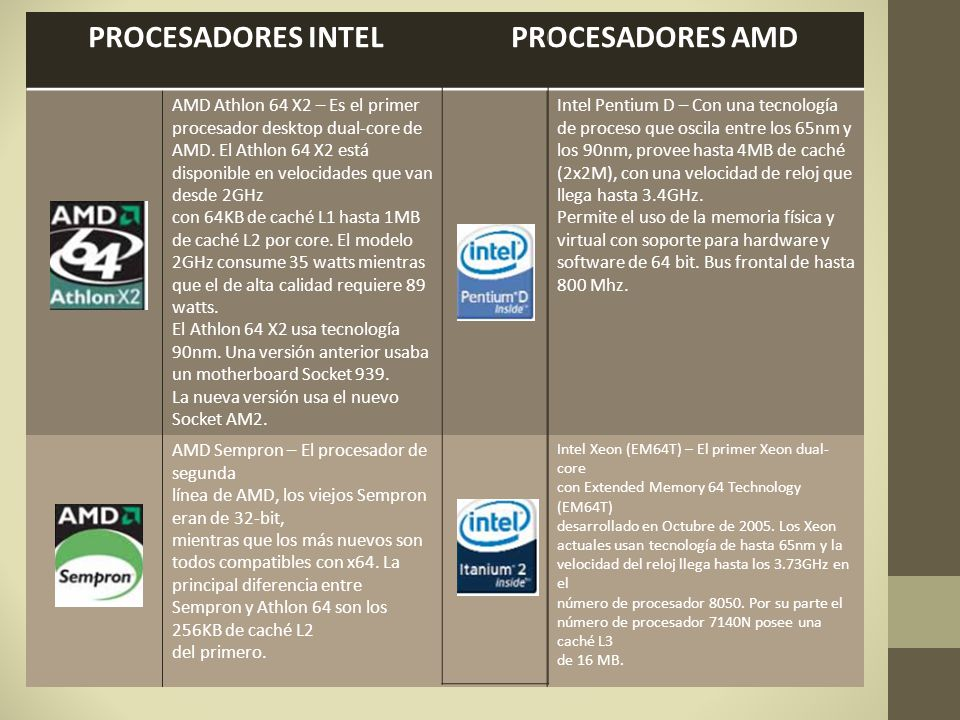 PROCESADORES INTELPROCESADORES AMD AMD Opteron – Opteron fue el primer procesador en traer al mercado el set de instrucciones x64, haciendo posible que los sistemas corran ambas aplicaciones nativas de 32-bit y 64-bit a gran velocidad.