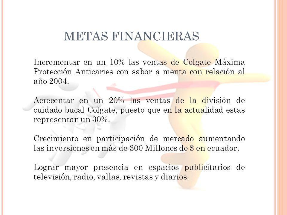 METAS FINANCIERAS Incrementar en un 10% las ventas de Colgate Máxima Protección Anticaries con sabor a menta con relación al año 2004. Acrecentar en u