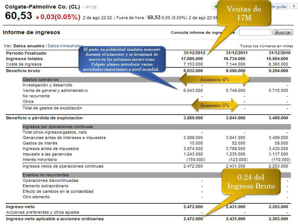 Ventas de 17M 0.24 del Ingreso Bruto Aumento 5% Aumento 4% El gasto en publicidad también aumentó durante el trimestre y se levantará de nuevo en los