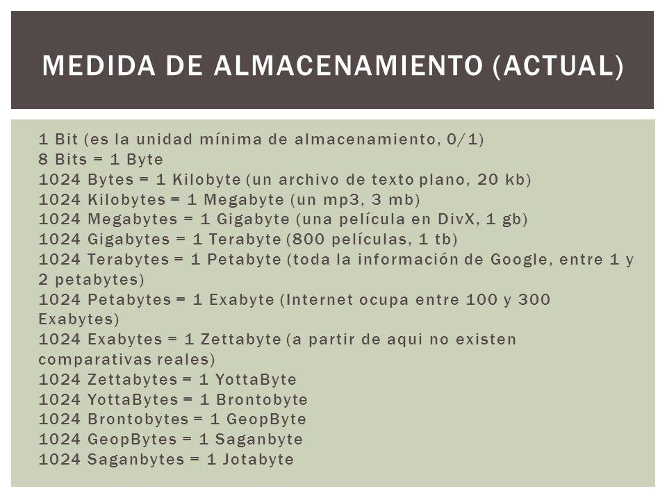 1 Bit (es la unidad mínima de almacenamiento, 0/1) 8 Bits = 1 Byte 1024 Bytes = 1 Kilobyte (un archivo de texto plano, 20 kb) 1024 Kilobytes = 1 Megab