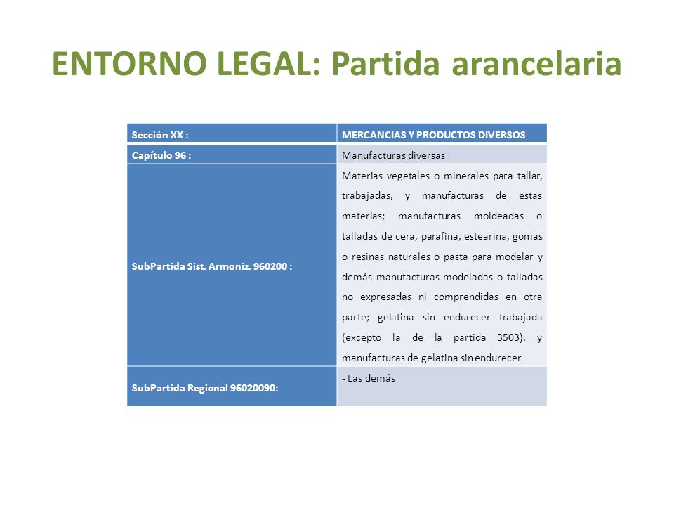 Sección XX :MERCANCIAS Y PRODUCTOS DIVERSOS Capítulo 96 :Manufacturas diversas SubPartida Sist. Armoniz. 960200 : Materias vegetales o minerales para