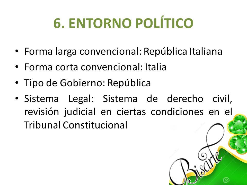 6. ENTORNO POLÍTICO Forma larga convencional: República Italiana Forma corta convencional: Italia Tipo de Gobierno: República Sistema Legal: Sistema d