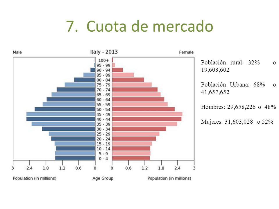 7. Cuota de mercado Población rural: 32% o 19,603,602 Población Urbana: 68% o 41,657,652 Hombres: 29,658,226 o 48% Mujeres: 31,603,028 o 52%