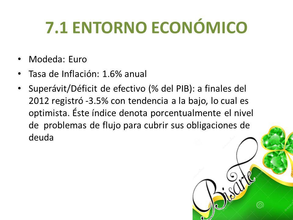 7.1 ENTORNO ECONÓMICO Modeda: Euro Tasa de Inflación: 1.6% anual Superávit/Déficit de efectivo (% del PIB): a finales del 2012 registró -3.5% con tend
