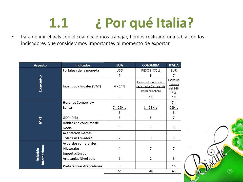 1.1 ¿ Por qué Italia? Para definir el país con el cuál decidimos trabajar, hemos realizado una tabla con los indicadores que consideramos importantes