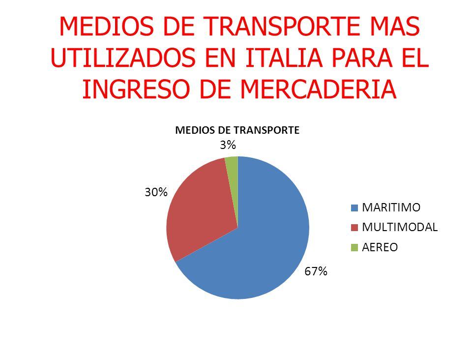MEDIOS DE TRANSPORTE MAS UTILIZADOS EN ITALIA PARA EL INGRESO DE MERCADERIA