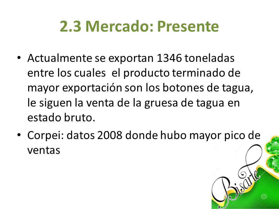 2.3 Mercado: Presente Actualmente se exportan 1346 toneladas entre los cuales el producto terminado de mayor exportación son los botones de tagua, le